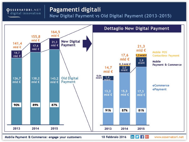 Pagamenti digitali New Digital Payment vs Old Digital Payement (2013-2015) Fonte: Osservatorio Mobile Payment & Commerce Politecnico di Milano