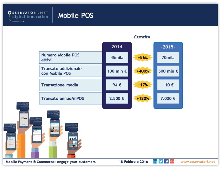 Pagamenti digitali New Digital Payment vs Old Digital Payement (2013-2015) diffusione Mobile POS. Fonte: Osservatorio Mobile Payment & Commerce Politecnico di Milano