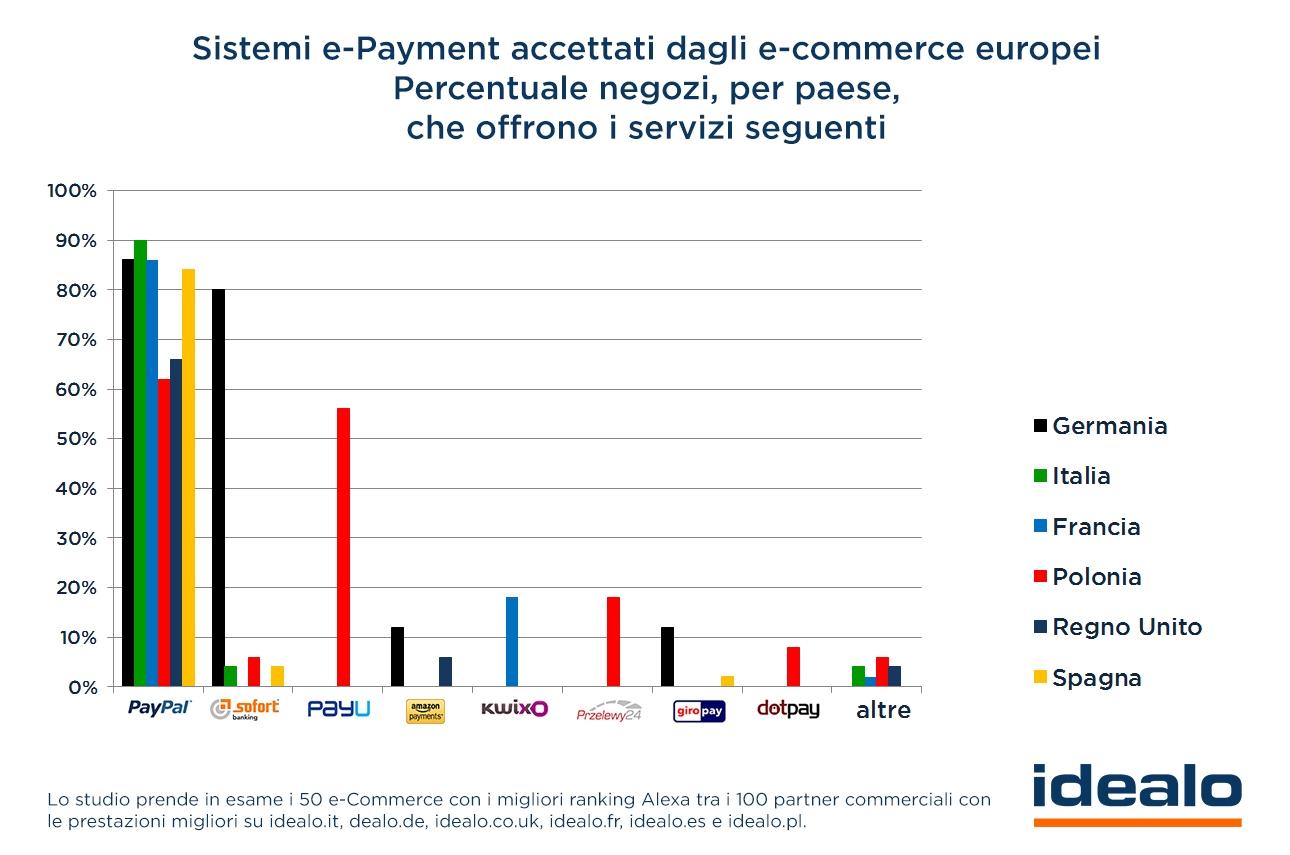 consigli di trading valutario per principianti funzione di pagamento dellopzione digitale