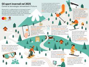 Mastercard, Gli sport invernali nel 2025